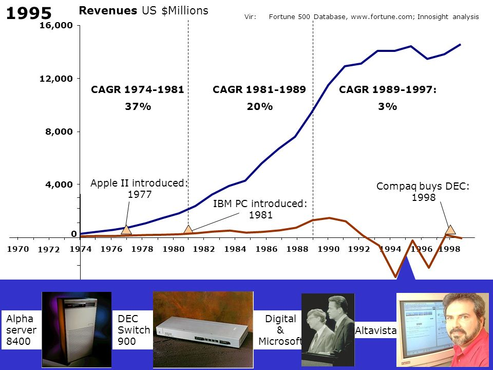1995 Revenues US $Millions CAGR 1974-1981 37% CAGR 1981-1989 20%