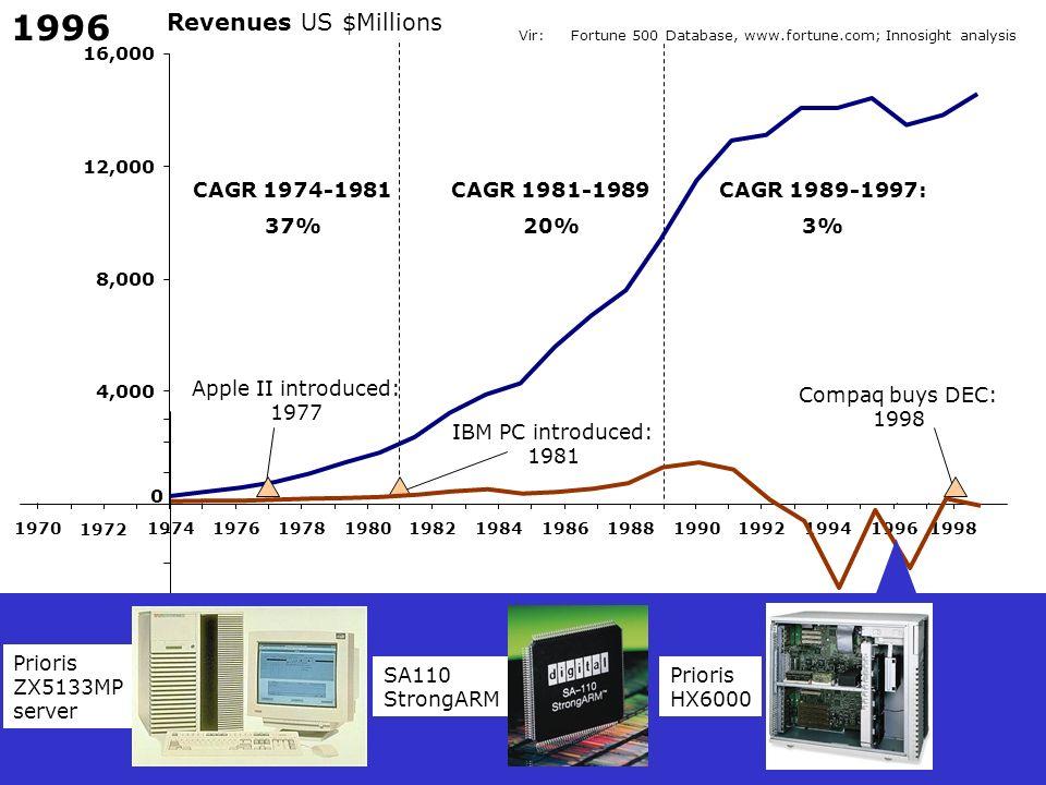 1996 Revenues US $Millions CAGR 1974-1981 37% CAGR 1981-1989 20%