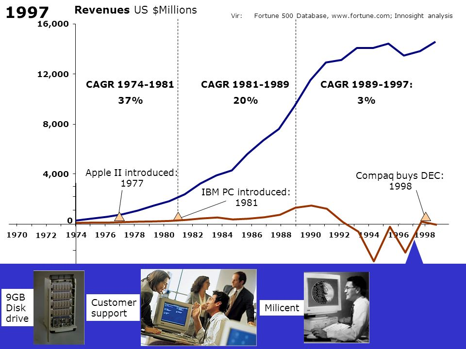 1997 Revenues US $Millions CAGR 1974-1981 37% CAGR 1981-1989 20%