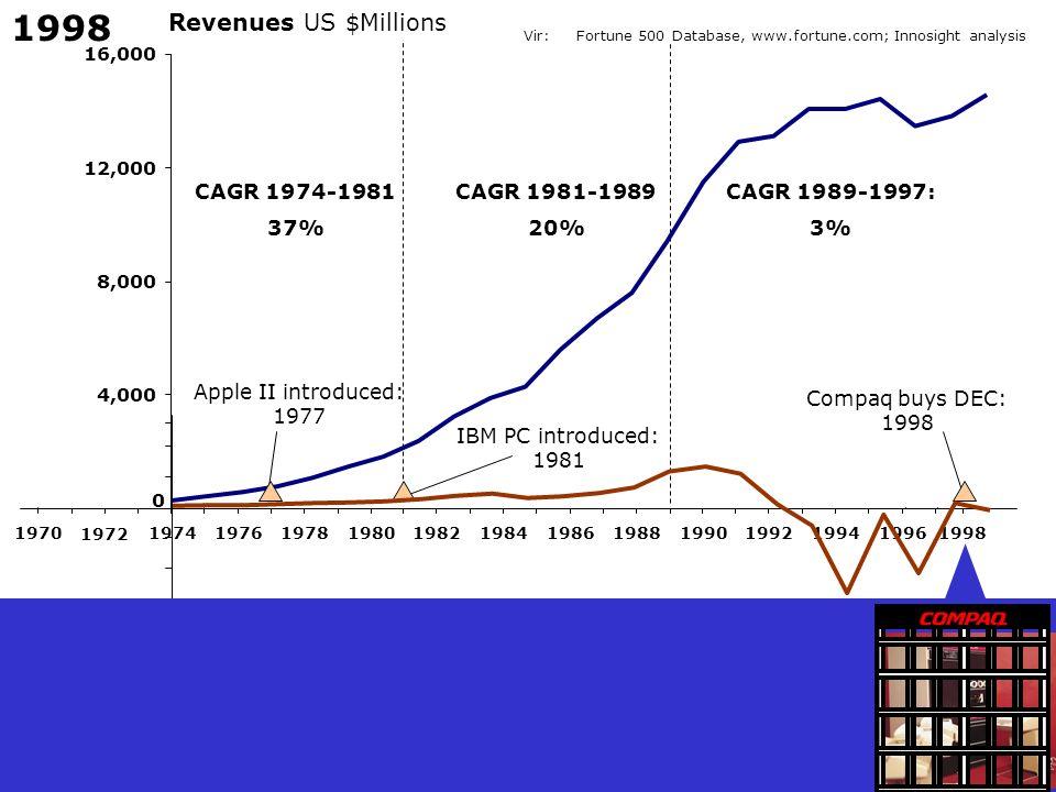 1998 Revenues US $Millions CAGR 1974-1981 37% CAGR 1981-1989 20%