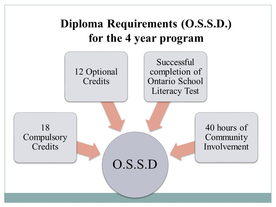 Diploma Requirements (O.S.S.D.) for the 4 year program