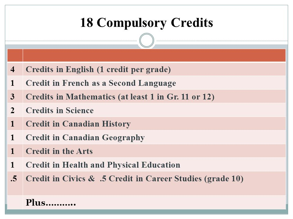 18 Compulsory Credits 4 Credits in English (1 credit per grade) 1