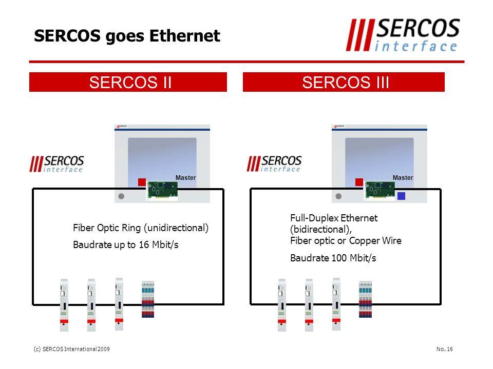 SERCOS goes Ethernet SERCOS II SERCOS III