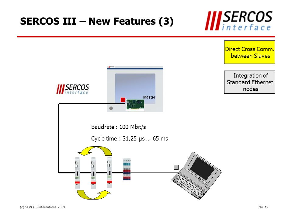 SERCOS III – New Features (3)