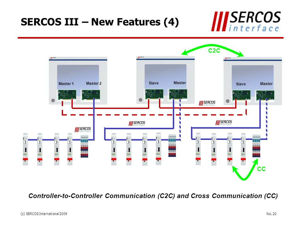 SERCOS III – New Features (4)