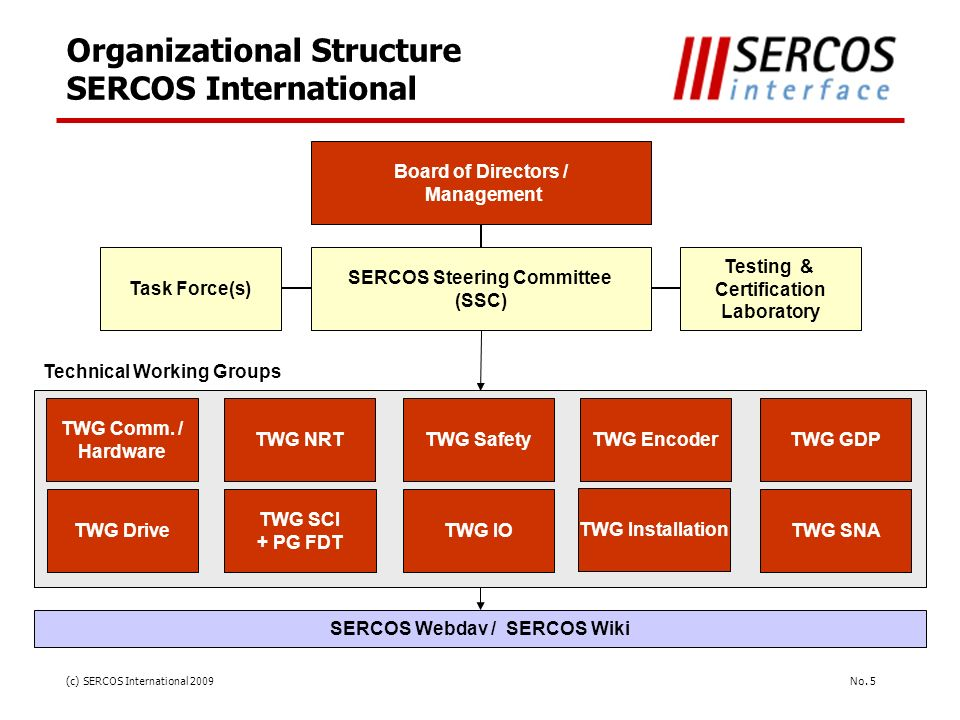 Organizational Structure SERCOS International