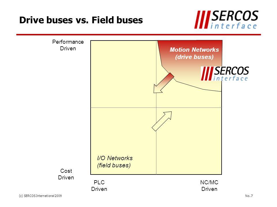 Drive buses vs. Field buses