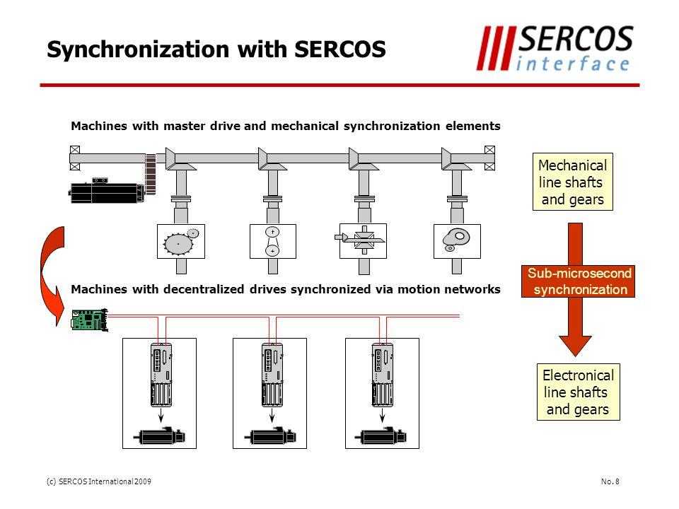 Synchronization with SERCOS