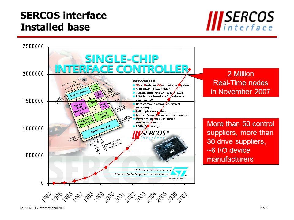 SERCOS interface Installed base