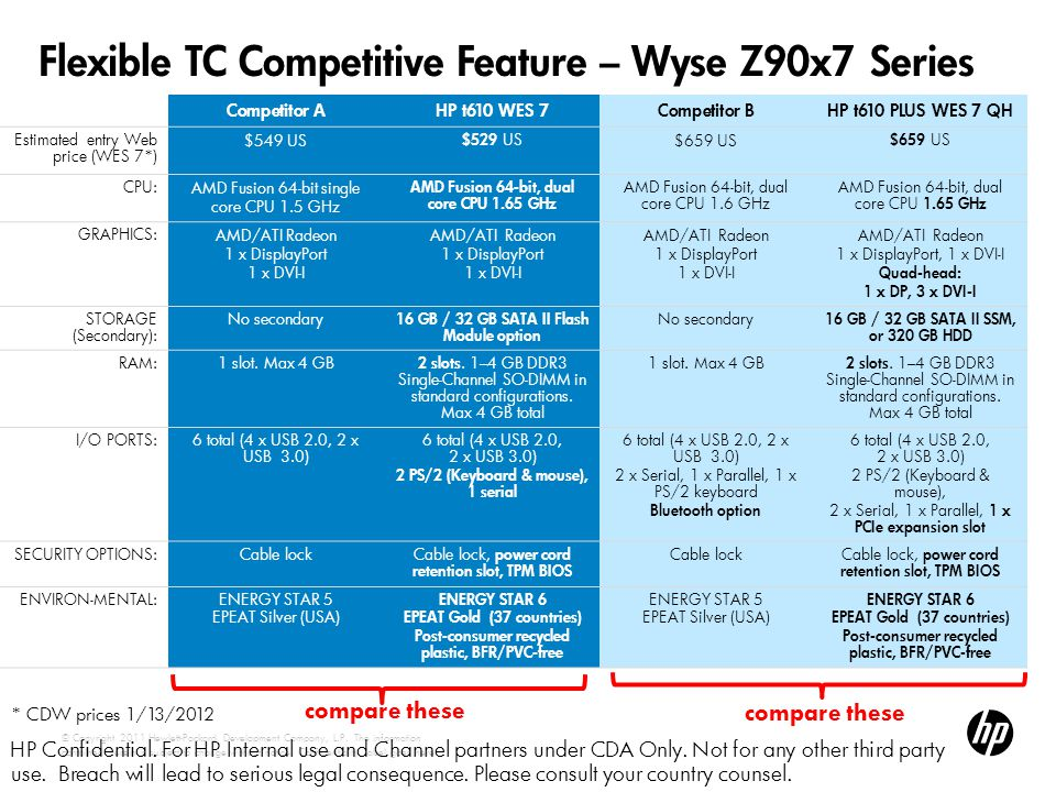 Flexible TC Competitive Feature – Wyse Z90x7 Series