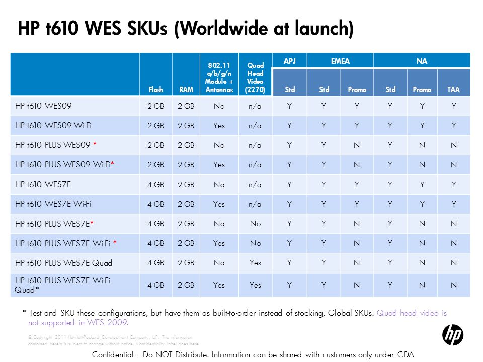 HP t610 WES SKUs (Worldwide at launch)
