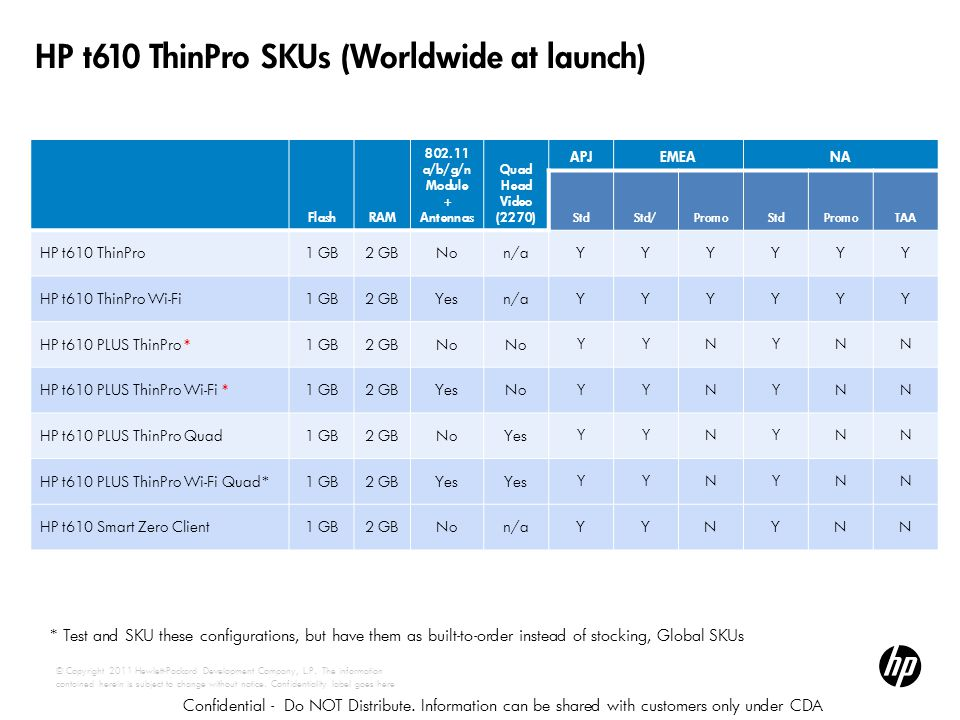 HP t610 ThinPro SKUs (Worldwide at launch)