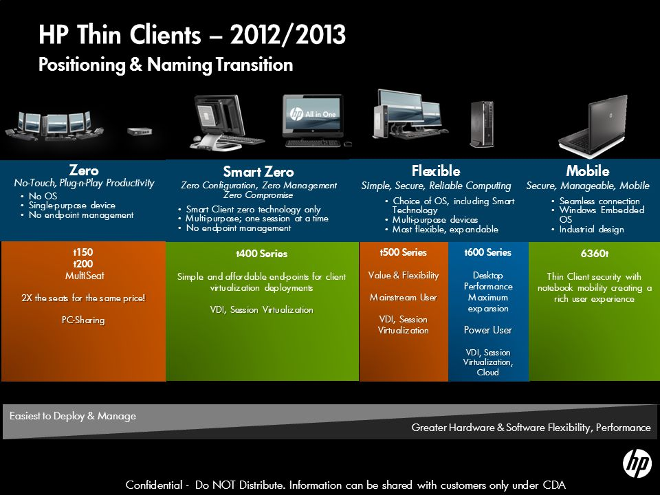 HP Thin Clients – 2012/2013 Positioning & Naming Transition