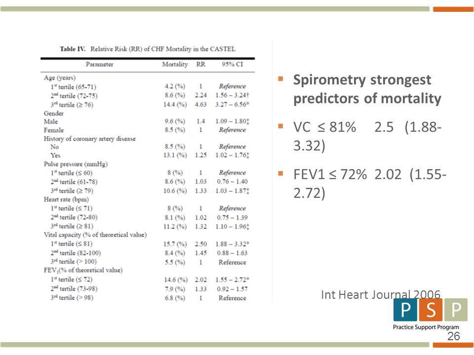 Spirometry strongest predictors of mortality VC ≤ 81% 2.5 ( )