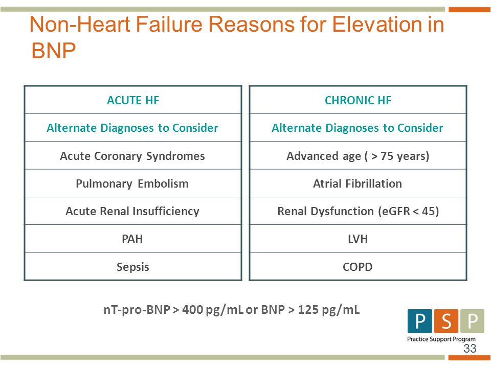 Non-Heart Failure Reasons for Elevation in BNP