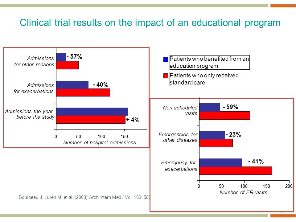 Clinical trial results on the impact of an educational program