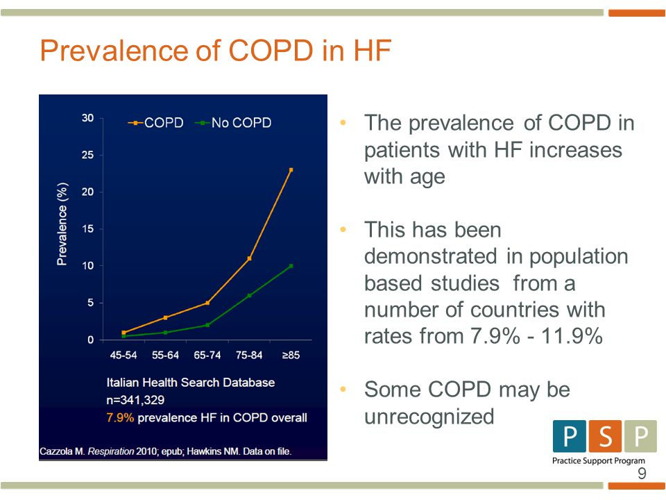 Prevalence of COPD in HF