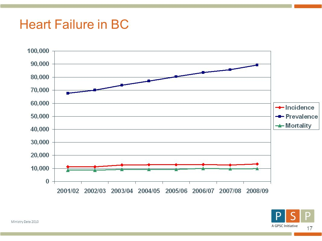 Heart Failure in BC Ministry Data 2010