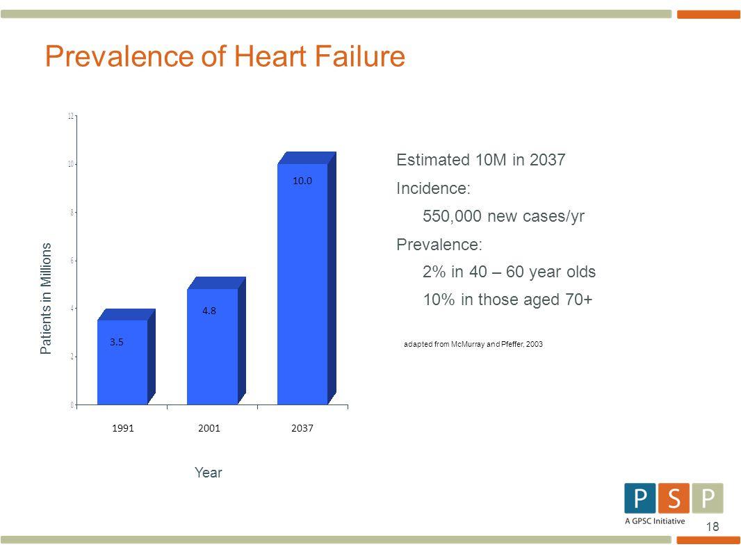 Prevalence of Heart Failure