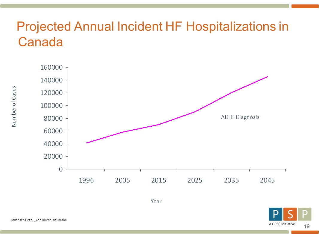 Projected Annual Incident HF Hospitalizations in Canada