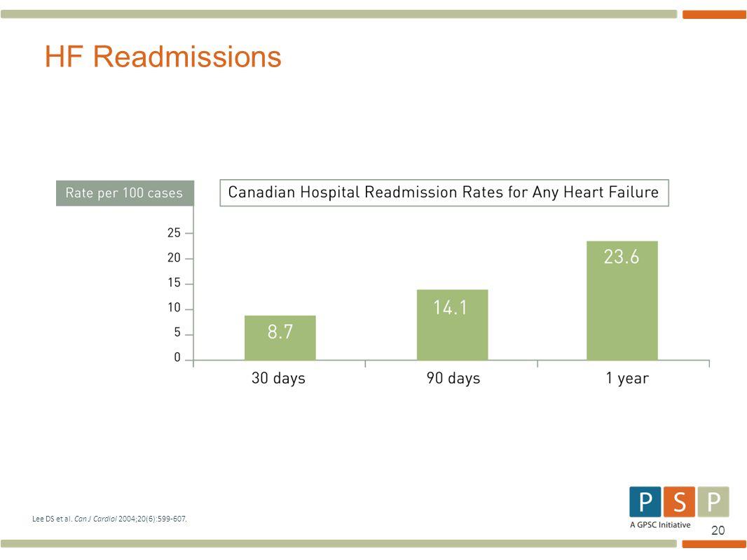 HF Readmissions Lee DS et al. Can J Cardiol 2004;20(6):599-607.