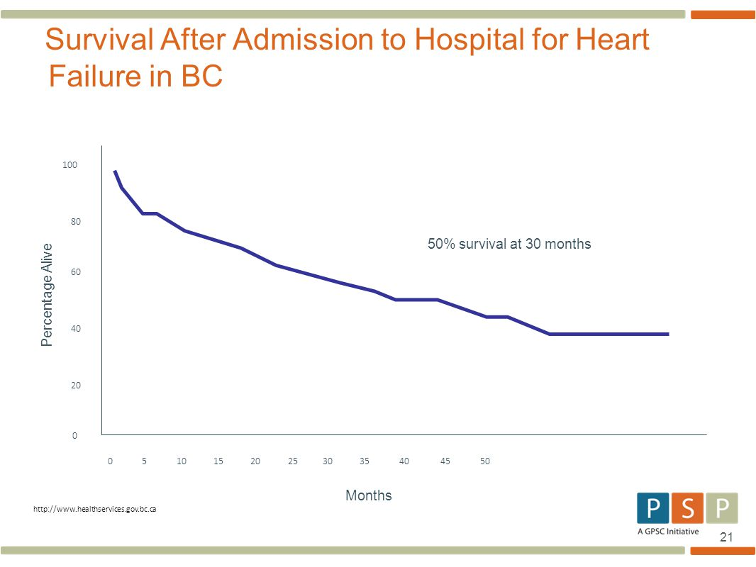 Survival After Admission to Hospital for Heart Failure in BC