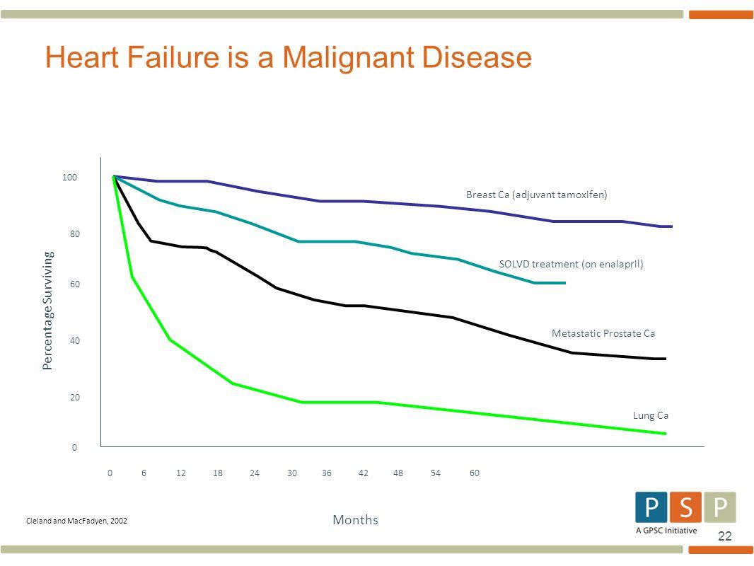 Heart Failure is a Malignant Disease