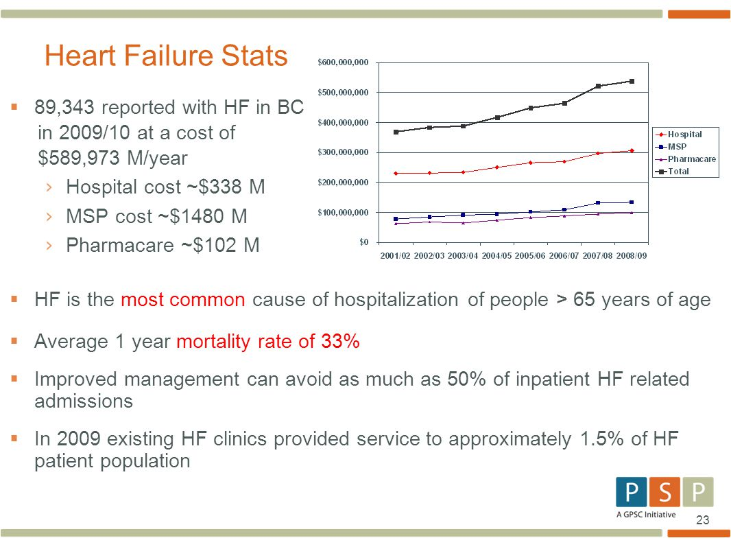 Heart Failure Stats 89,343 reported with HF in BC