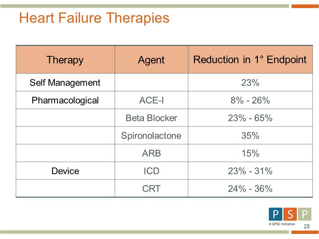 Heart Failure Therapies