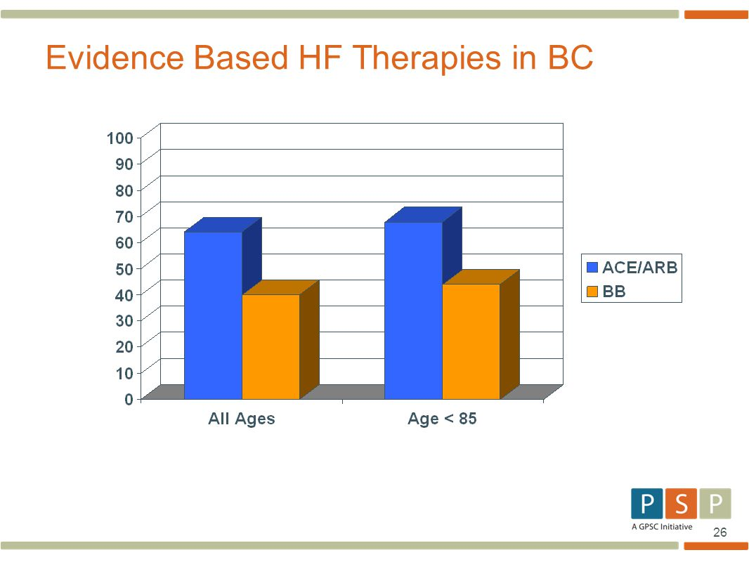 Evidence Based HF Therapies in BC