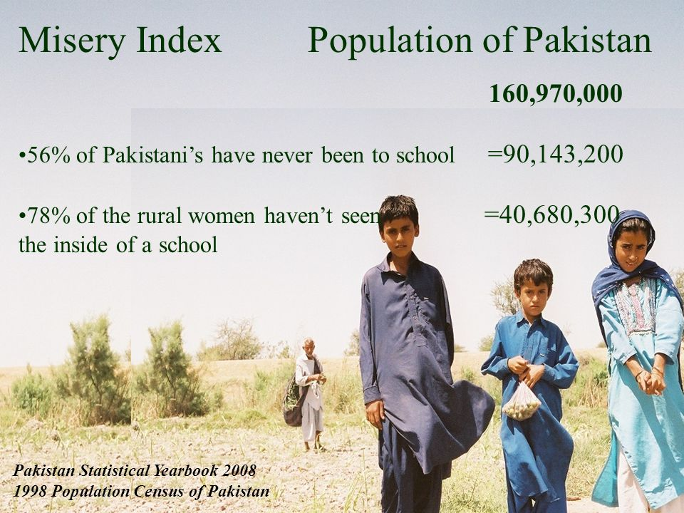 Misery Index Population of Pakistan