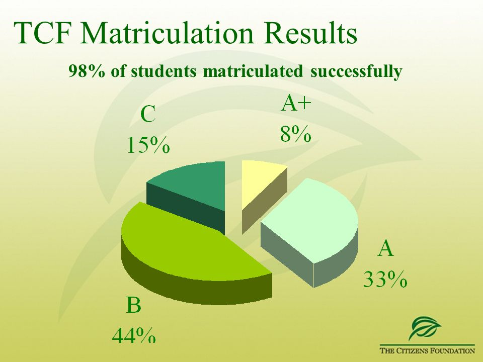 TCF Matriculation Results