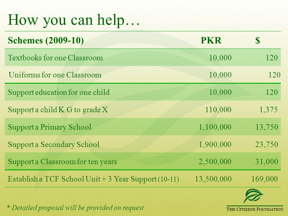 How you can help… Schemes (2009-10) PKR $ Textbooks for one Classroom