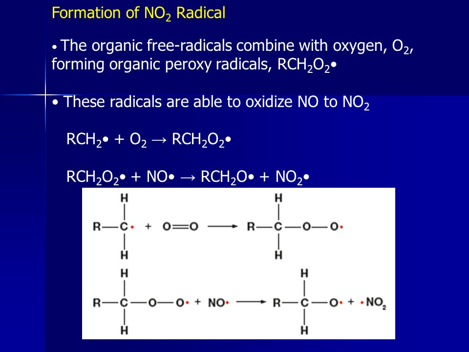 Formation of NO2 Radical