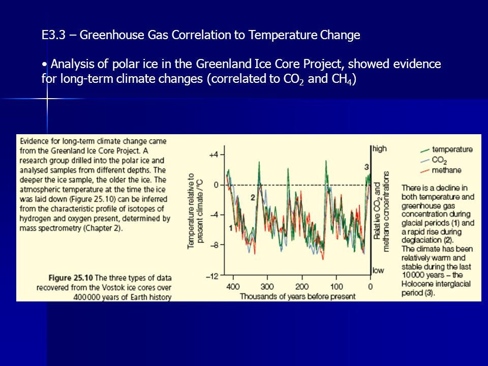 E3.3 – Greenhouse Gas Correlation to Temperature Change