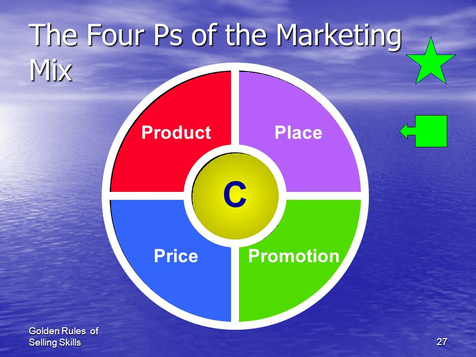 The Four Ps of the Marketing Mix
