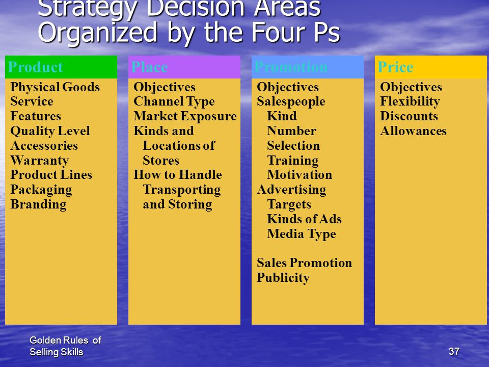 Strategy Decision Areas Organized by the Four Ps