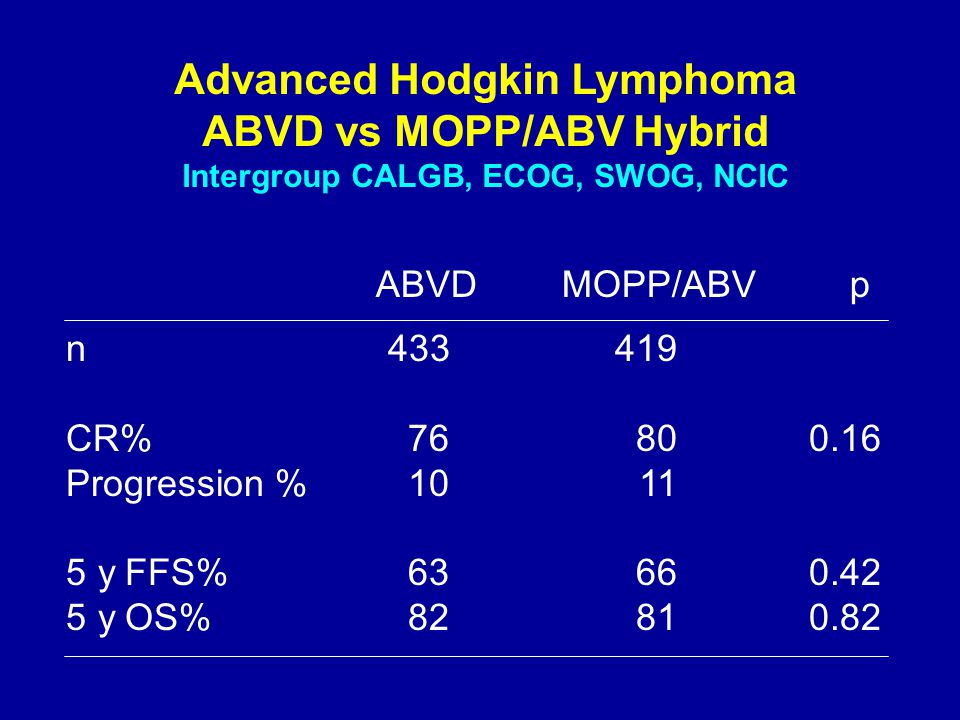 Advanced Hodgkin Lymphoma ABVD vs MOPP/ABV Hybrid