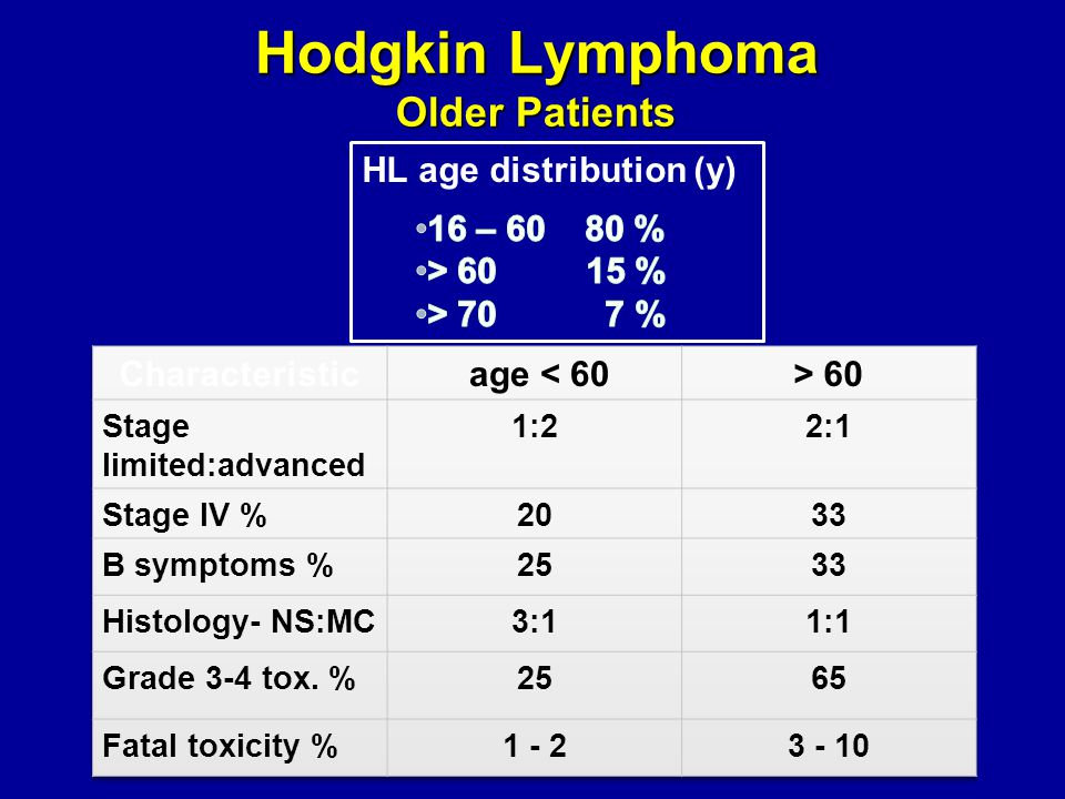Hodgkin Lymphoma Older Patients