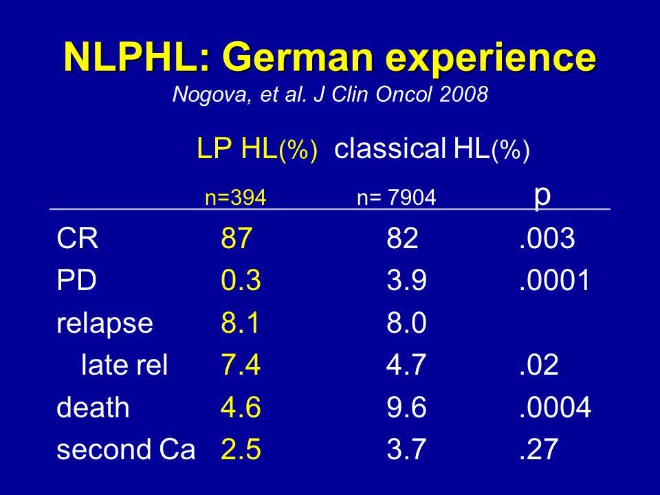 NLPHL: German experience Nogova, et al. J Clin Oncol 2008