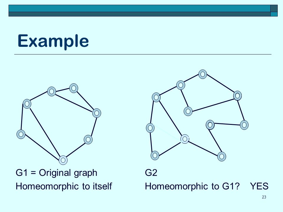 Example G1 = Original graph Homeomorphic to itself G2