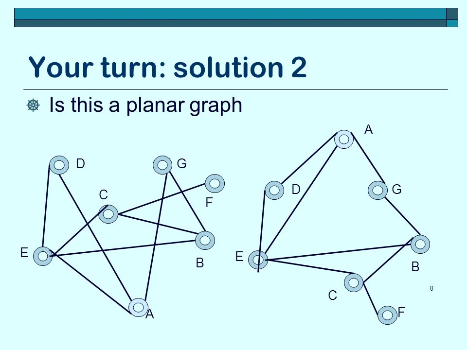 Your turn: solution 2 Is this a planar graph A D G D G C F E E B B C A