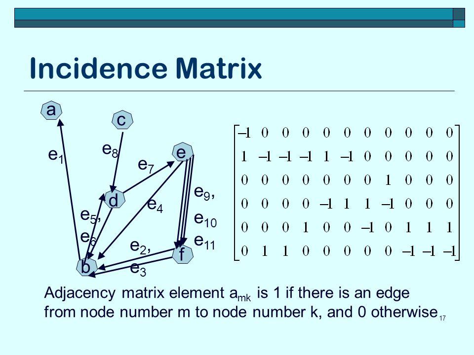 Incidence Matrix a c e8 e e1 e7 e9, d e4 e10 e11 e5, e6 e2, e3 f b