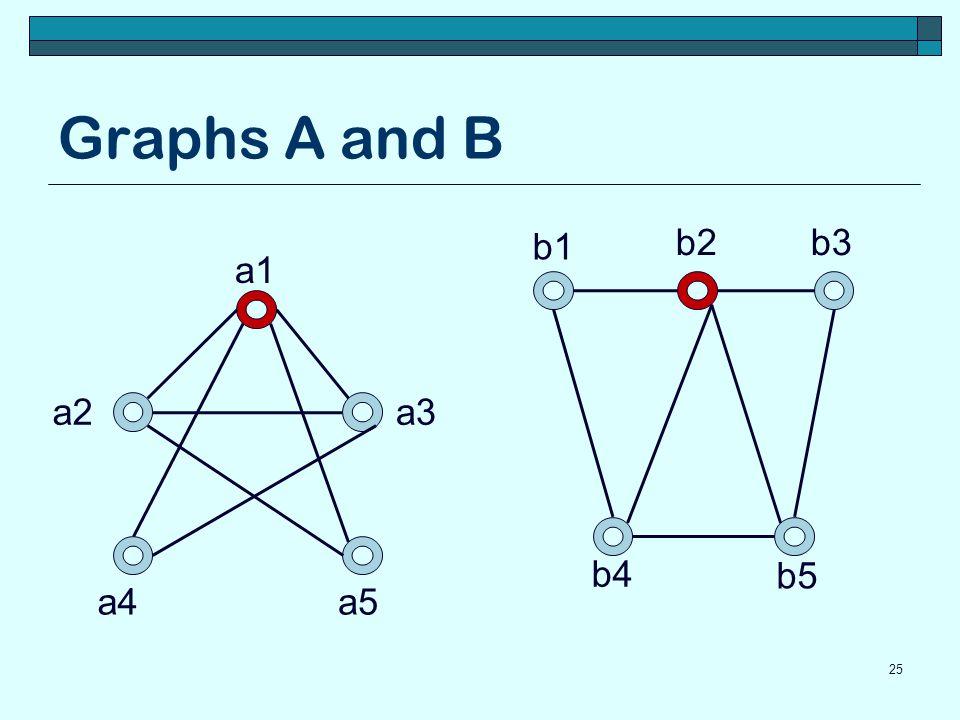 Graphs A and B b1 b2 b3 a1 a2 a3 b4 b5 a4 a5
