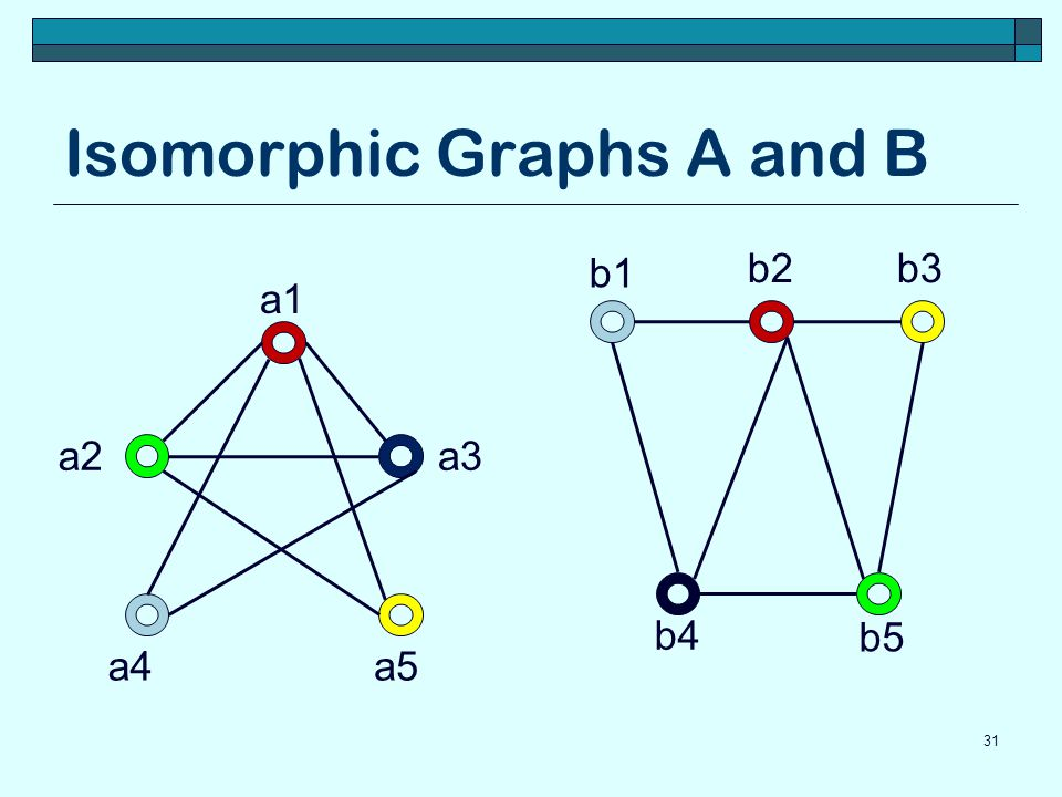 Isomorphic Graphs A and B