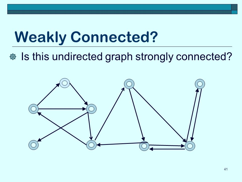 Weakly Connected Is this undirected graph strongly connected