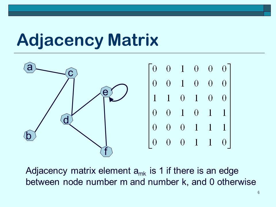 Adjacency Matrix a c e d b f