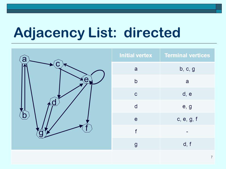 Adjacency List: directed