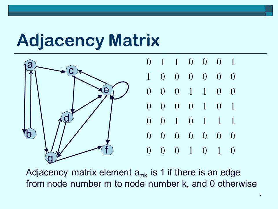 Adjacency Matrix a c e d b f g