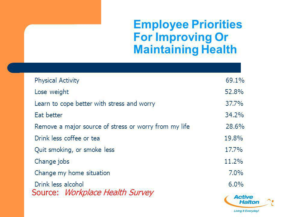 Employee Priorities For Improving Or Maintaining Health